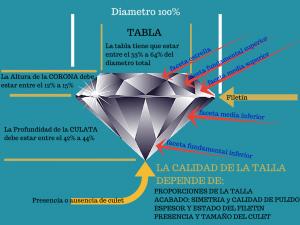 infografía La talla del diamante