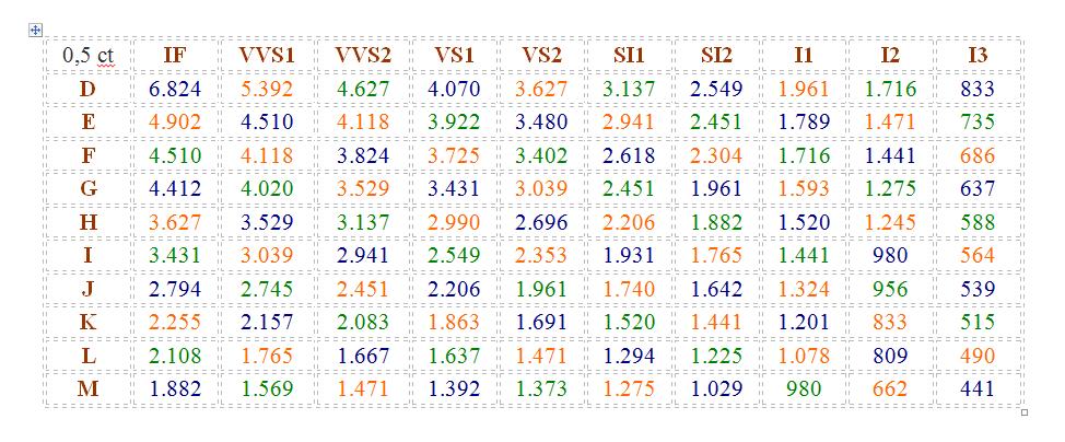 tabla de precios del diamante